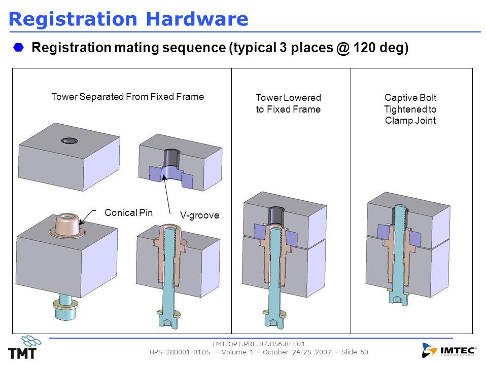 Registration Hardware