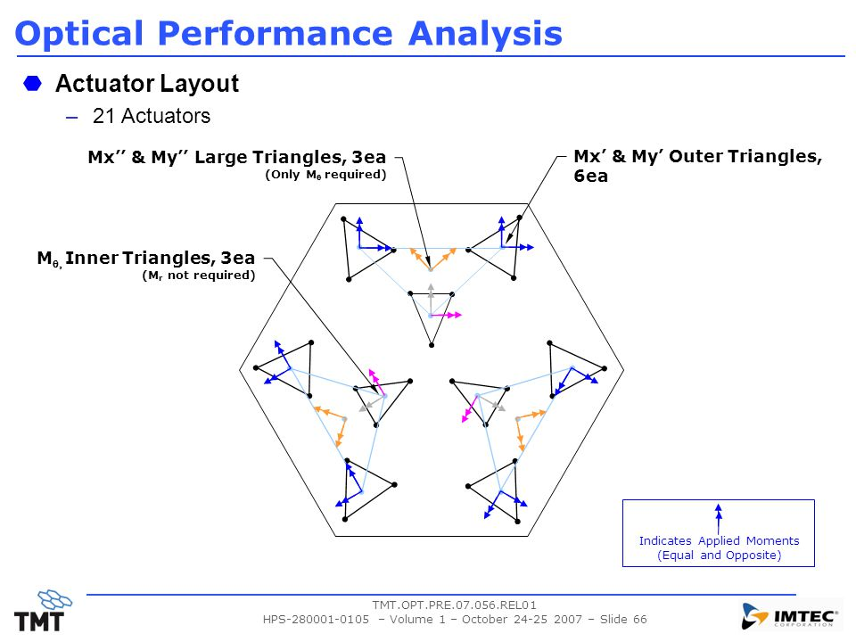 Optical Performance Analysis