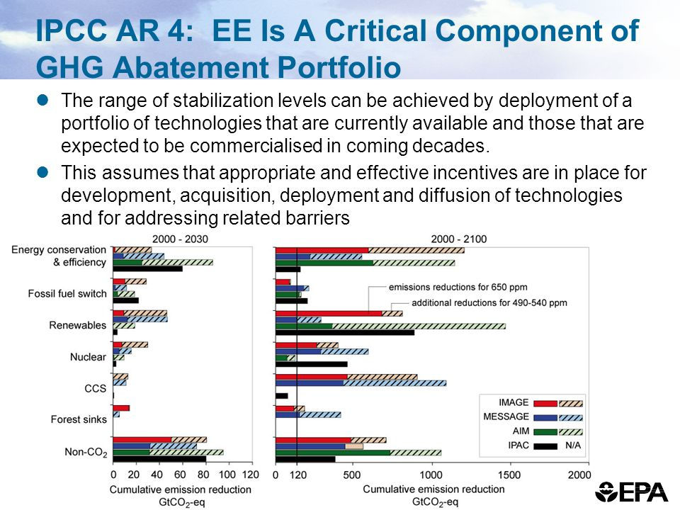 IPCC AR 4: EE Is A Critical Component of GHG Abatement Portfolio