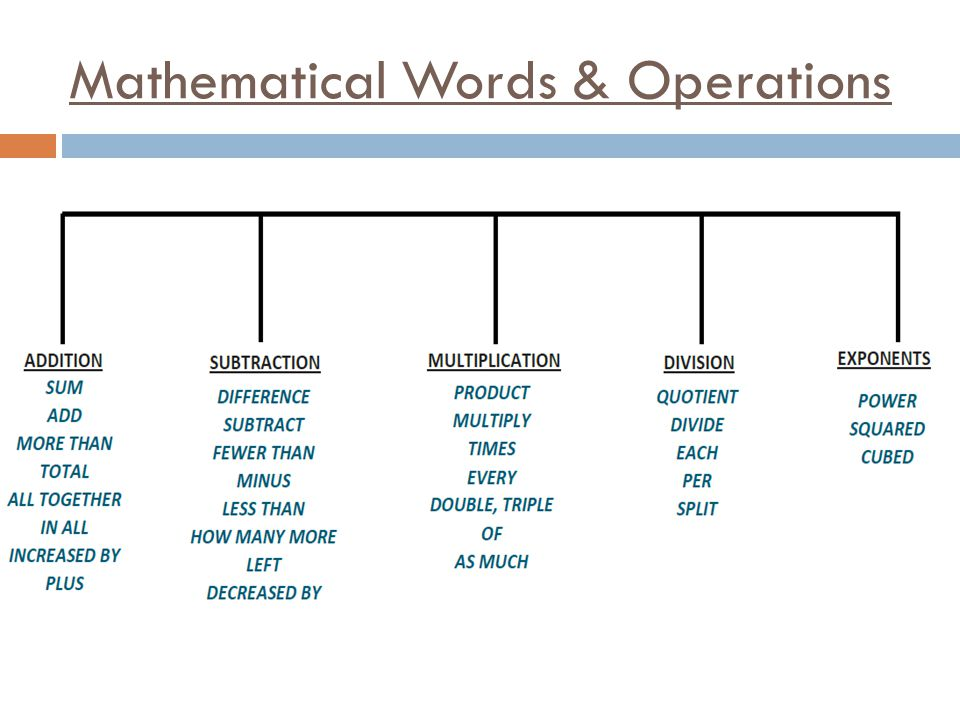 Mathematical Words & Operations