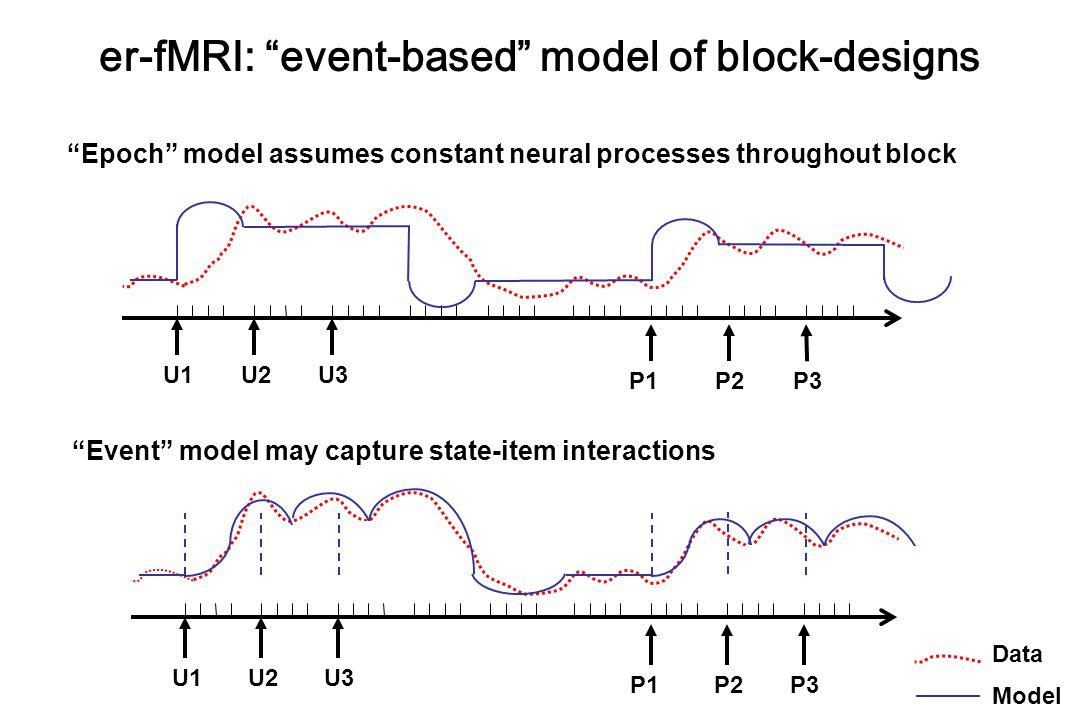 er-fMRI: event-based model of block-designs