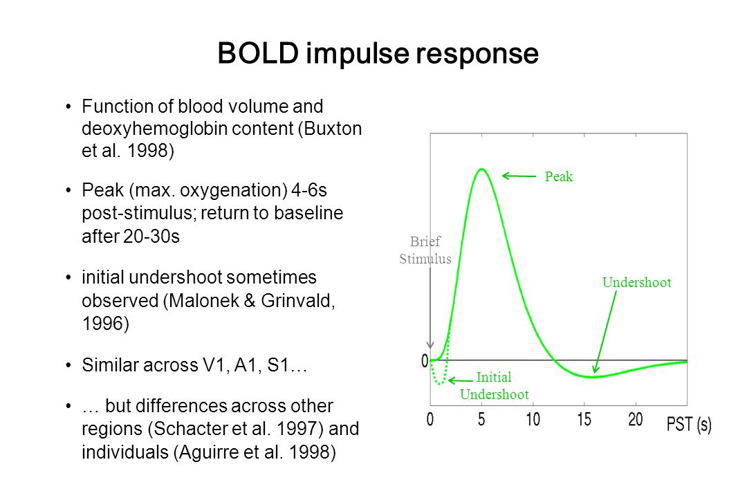 BOLD impulse response Function of blood volume and deoxyhemoglobin content (Buxton et al. 1998)
