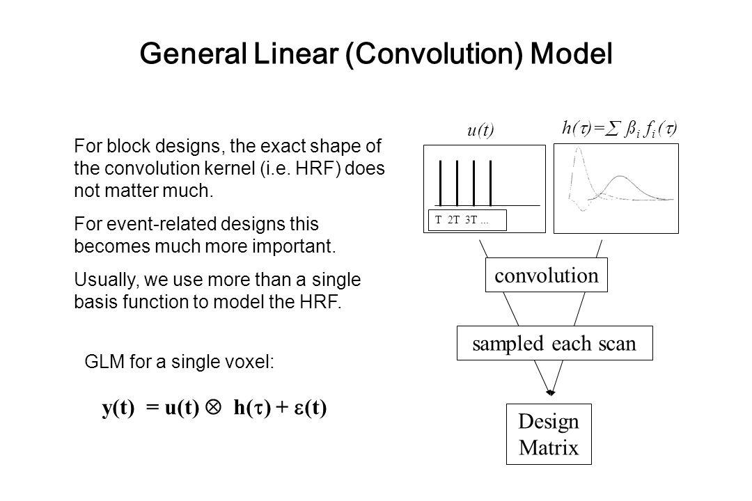 General Linear (Convolution) Model