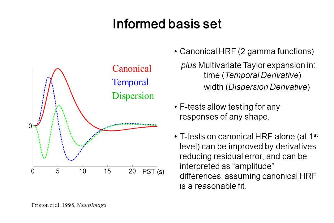 Informed basis set Canonical Temporal Dispersion