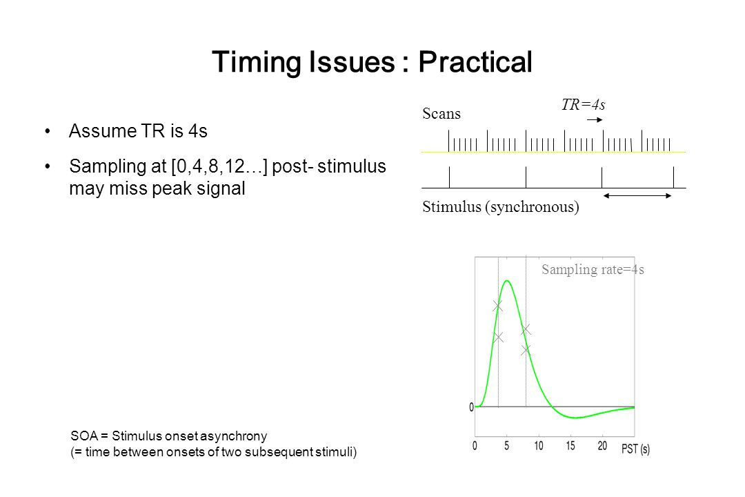 Timing Issues : Practical