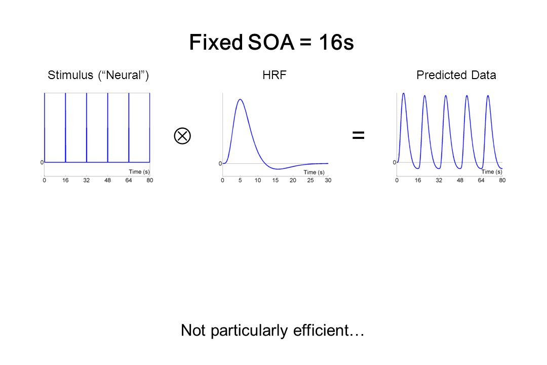  = Fixed SOA = 16s Not particularly efficient… Stimulus ( Neural )