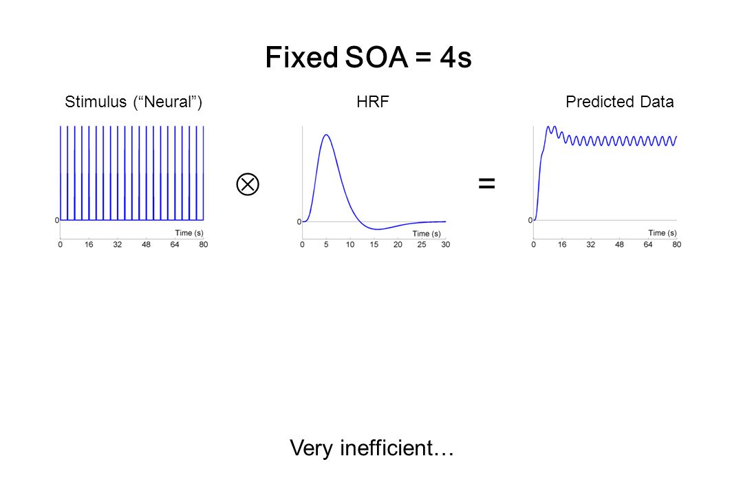  = Fixed SOA = 4s Very inefficient… Stimulus ( Neural ) HRF