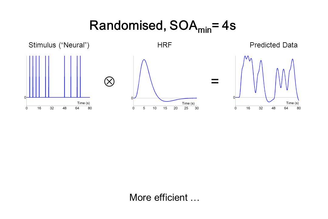  = Randomised, SOAmin= 4s More efficient … Stimulus ( Neural ) HRF