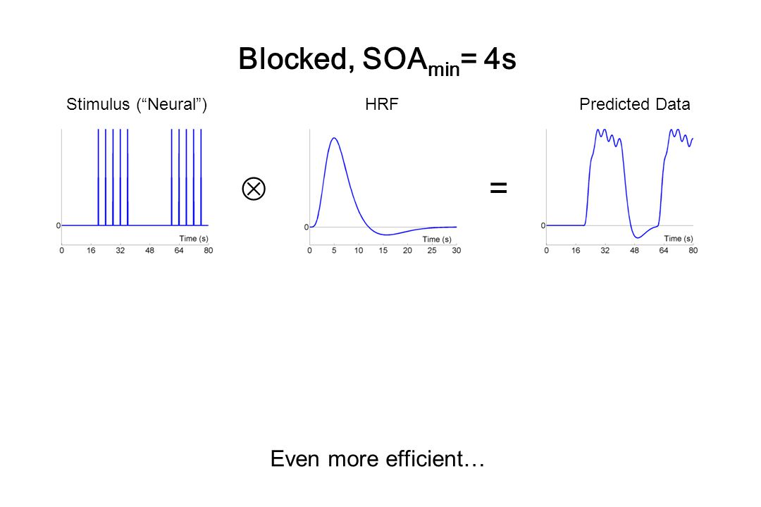  = Blocked, SOAmin= 4s Even more efficient… Stimulus ( Neural ) HRF