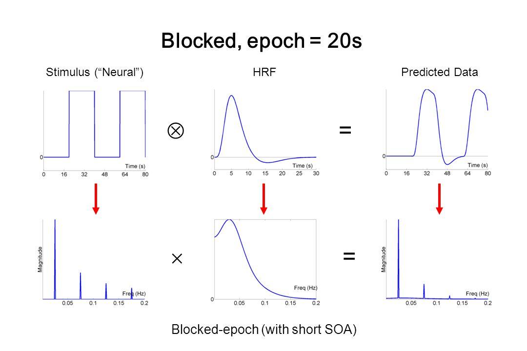  =  = Blocked, epoch = 20s Blocked-epoch (with short SOA)
