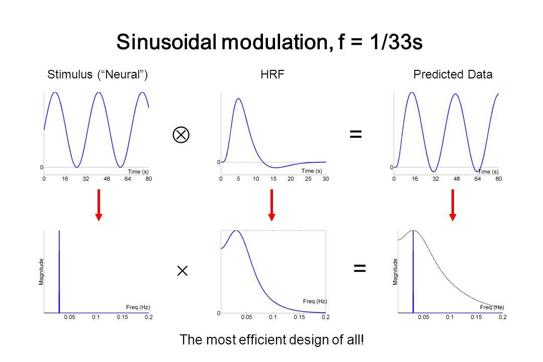 Sinusoidal modulation, f = 1/33s