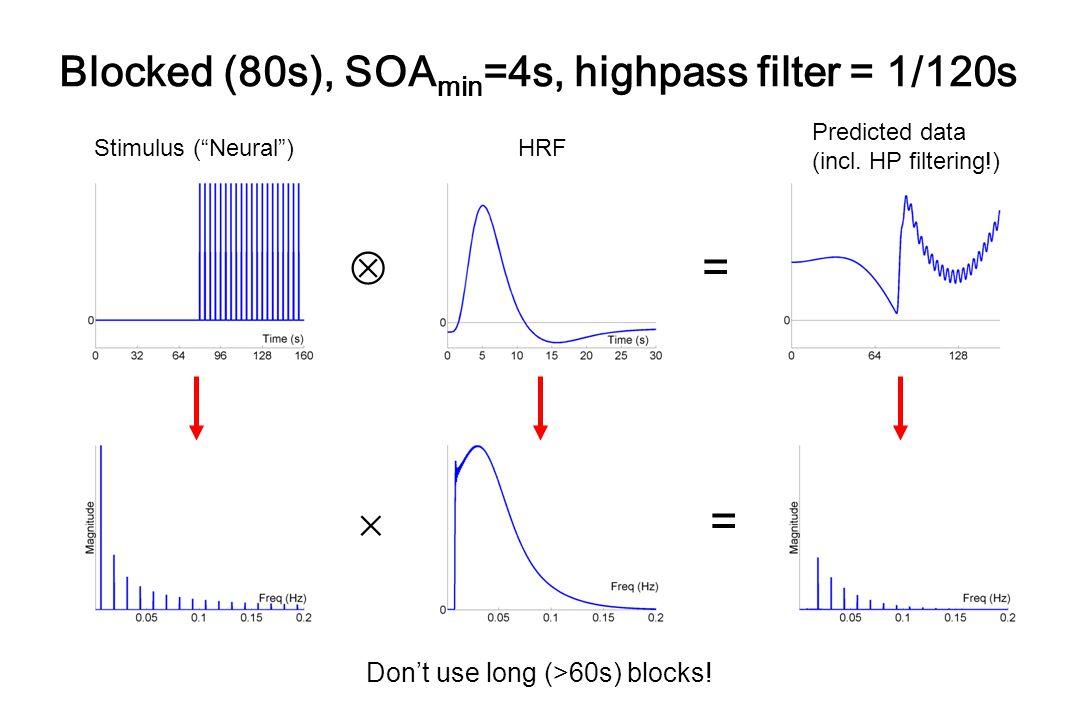 Blocked (80s), SOAmin=4s, highpass filter = 1/120s