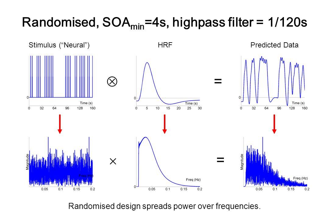 Randomised, SOAmin=4s, highpass filter = 1/120s