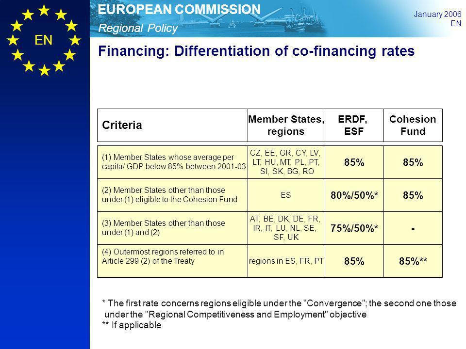 Financing: Differentiation of co-financing rates