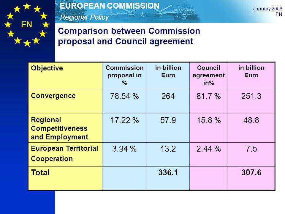 Commission proposal in %
