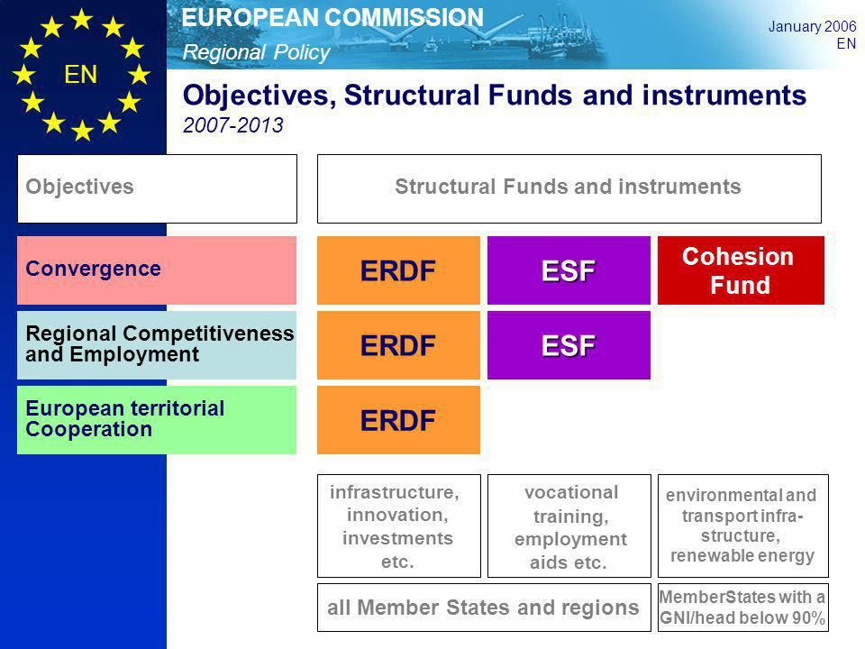 Structural Funds and instruments