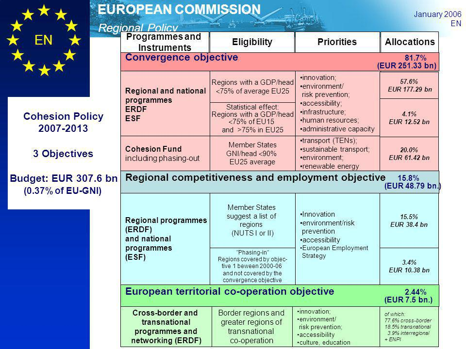 Cohesion Policy 2007-2013 3 Objectives Budget: EUR 307.6 bn