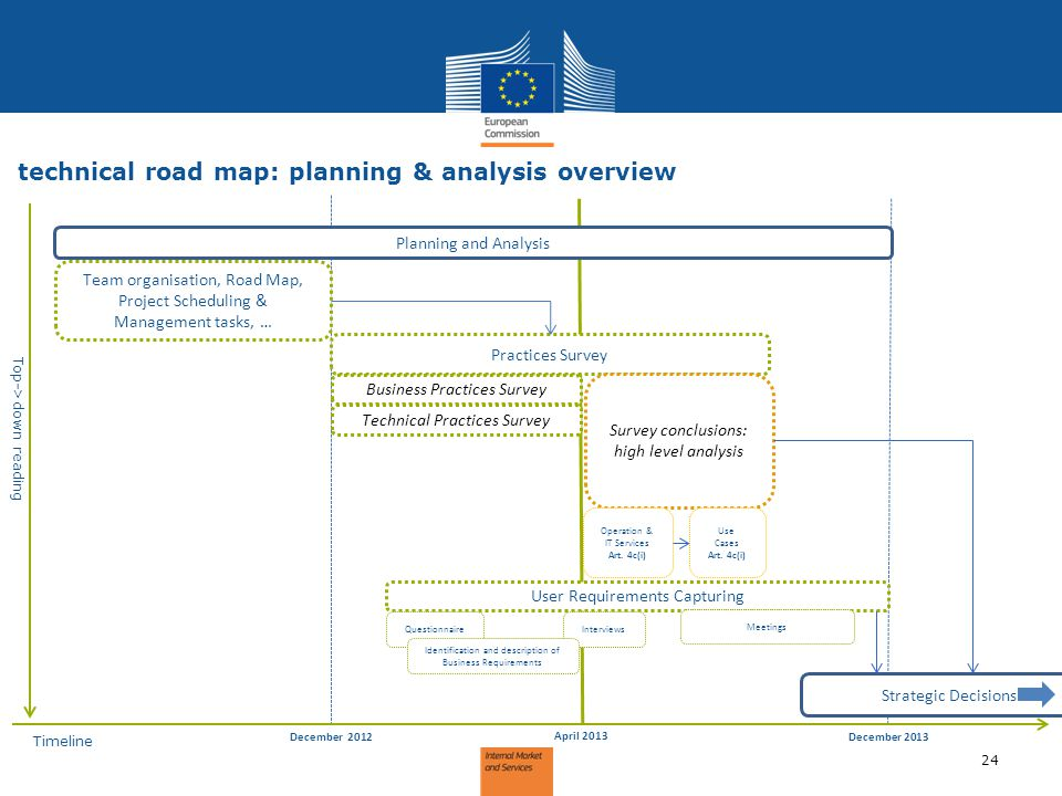 technical road map: planning & analysis overview