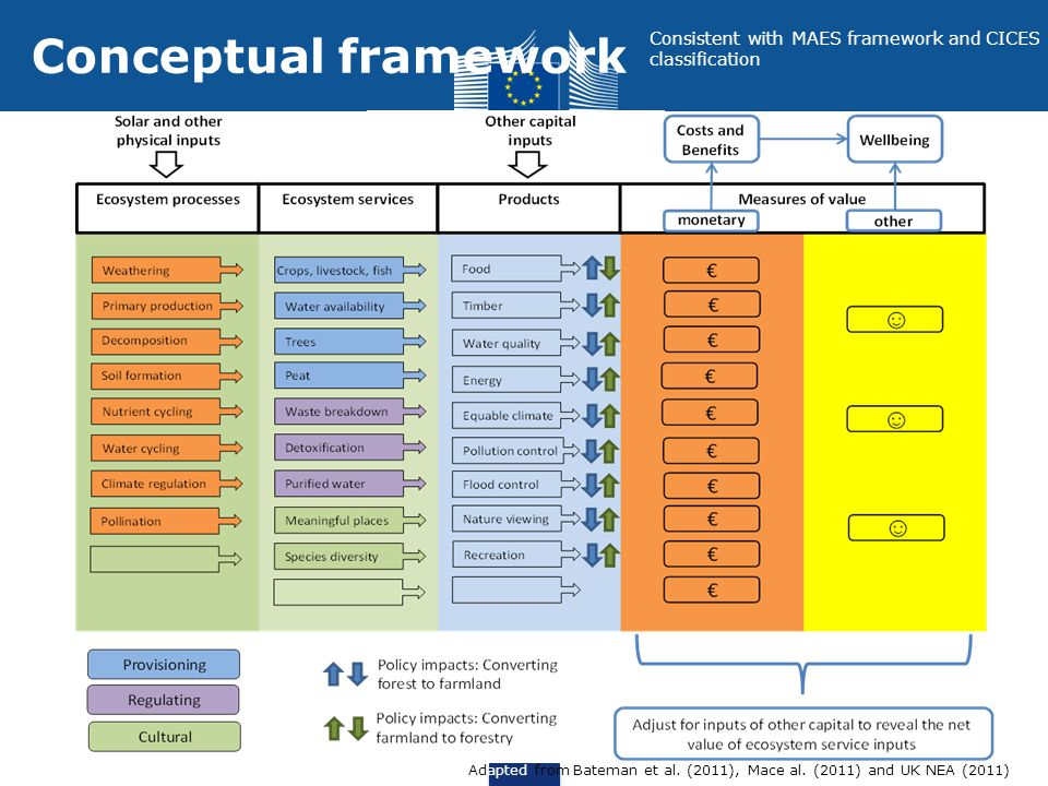 Conceptual framework Consistent with MAES framework and CICES classification.