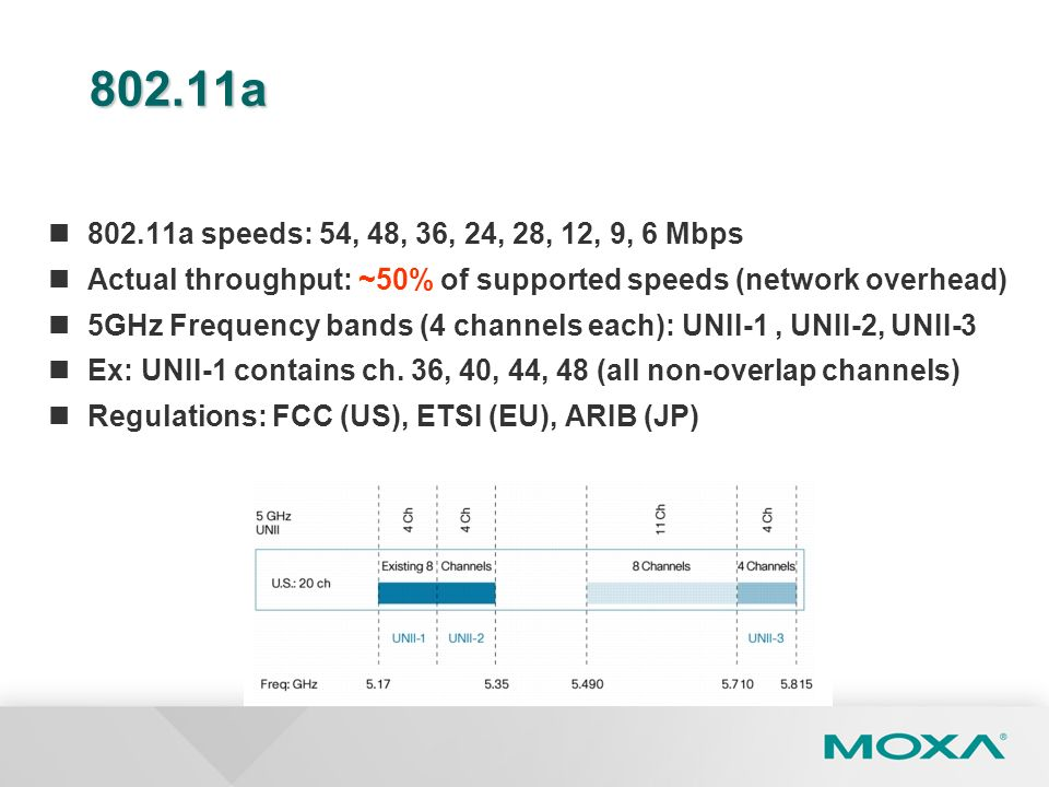 802.11a 802.11a speeds: 54, 48, 36, 24, 28, 12, 9, 6 Mbps. Actual throughput: ~50% of supported speeds (network overhead)