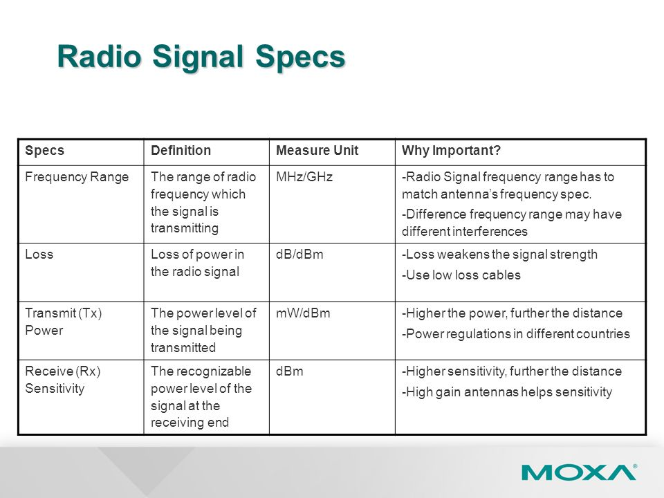 Radio Signal Specs Specs Definition Measure Unit Why Important