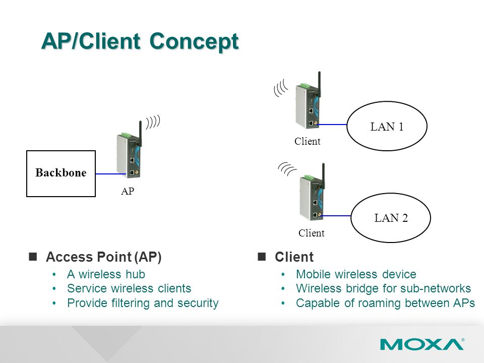AP/Client Concept Access Point (AP) Client LAN 1 Backbone LAN 2