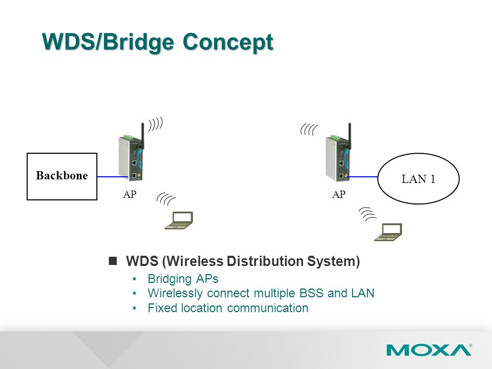 WDS/Bridge Concept WDS (Wireless Distribution System) Backbone LAN 1