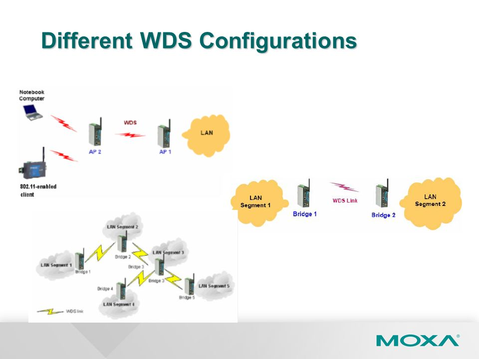 Different WDS Configurations