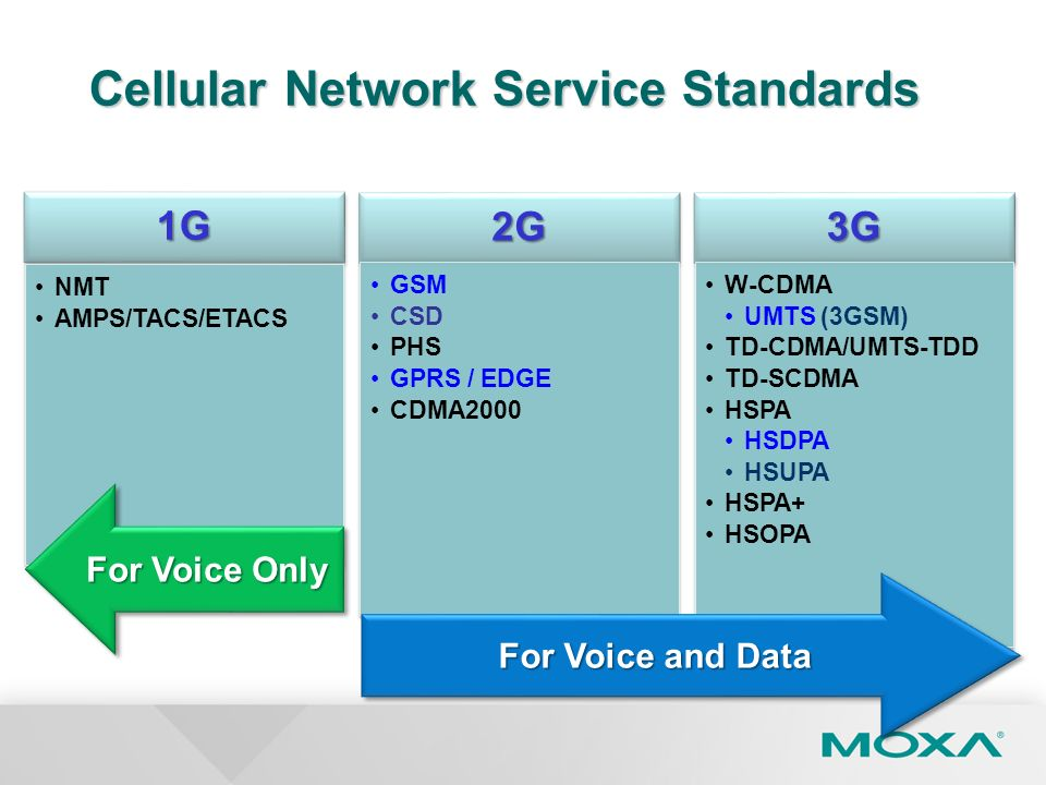 Cellular Network Service Standards