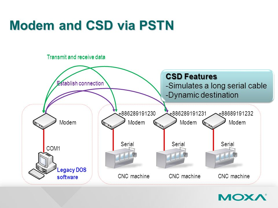 Modem and CSD via PSTN CSD Features Simulates a long serial cable