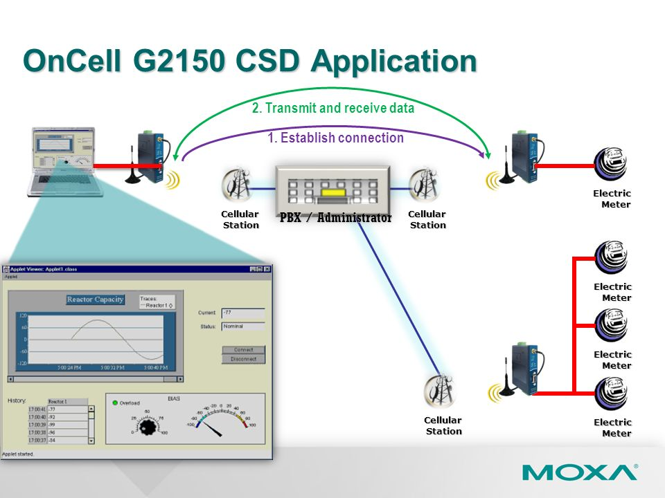 OnCell G2150 CSD Application