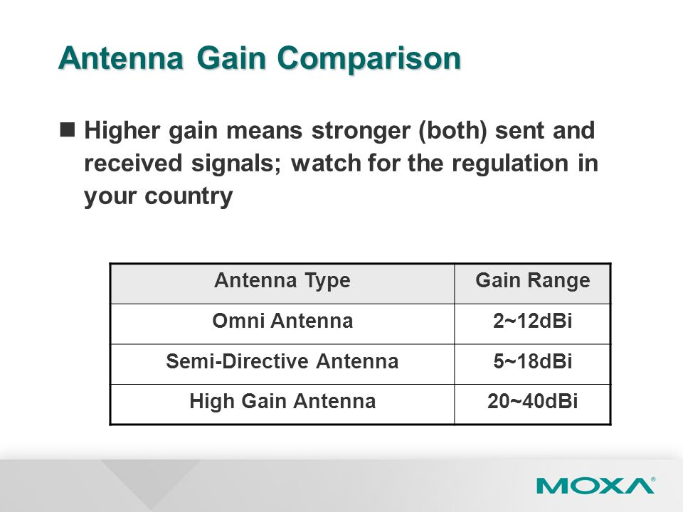 Antenna Gain Comparison