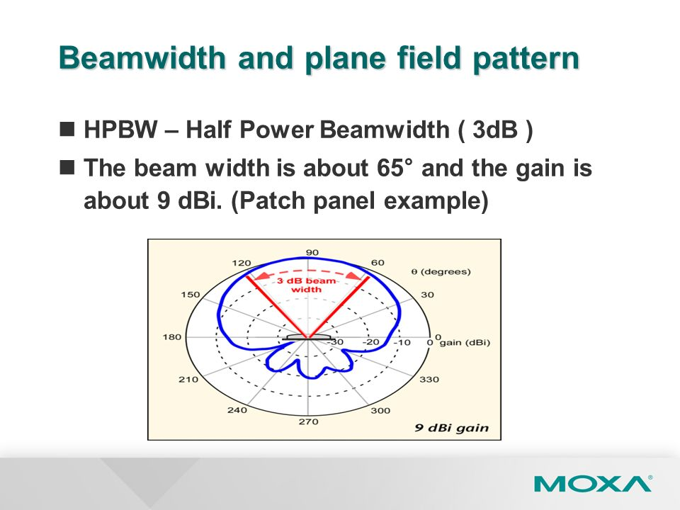Beamwidth and plane field pattern