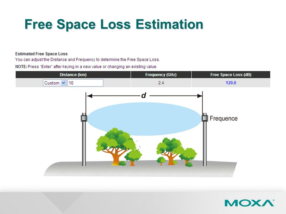 Free Space Loss Estimation