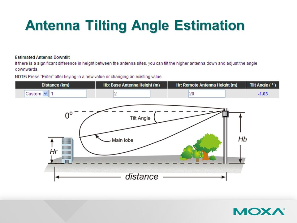 Antenna Tilting Angle Estimation