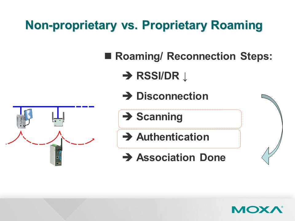 Non-proprietary vs. Proprietary Roaming