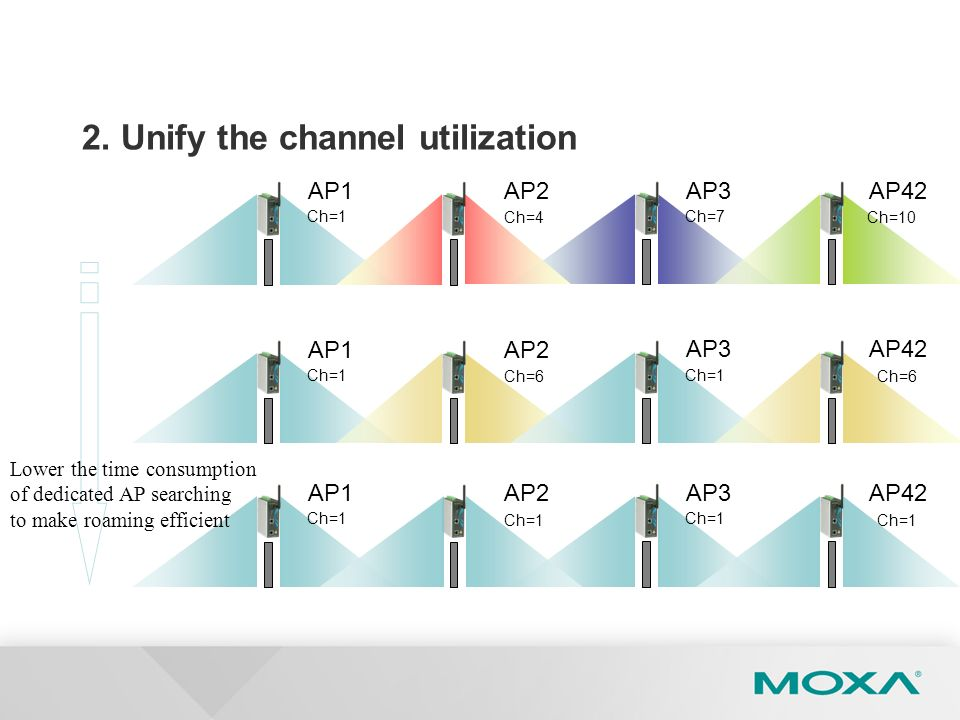 2. Unify the channel utilization