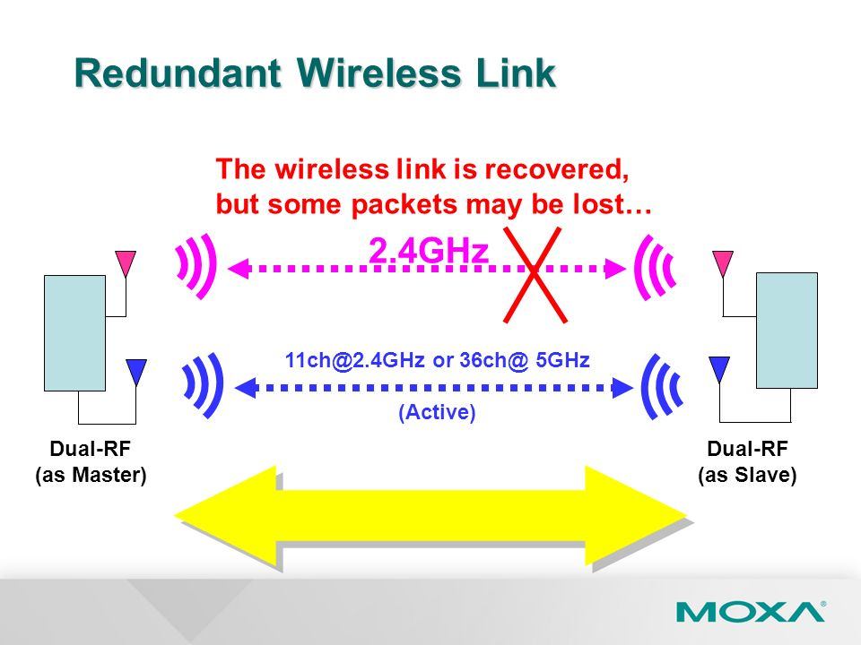 Redundant Wireless Link