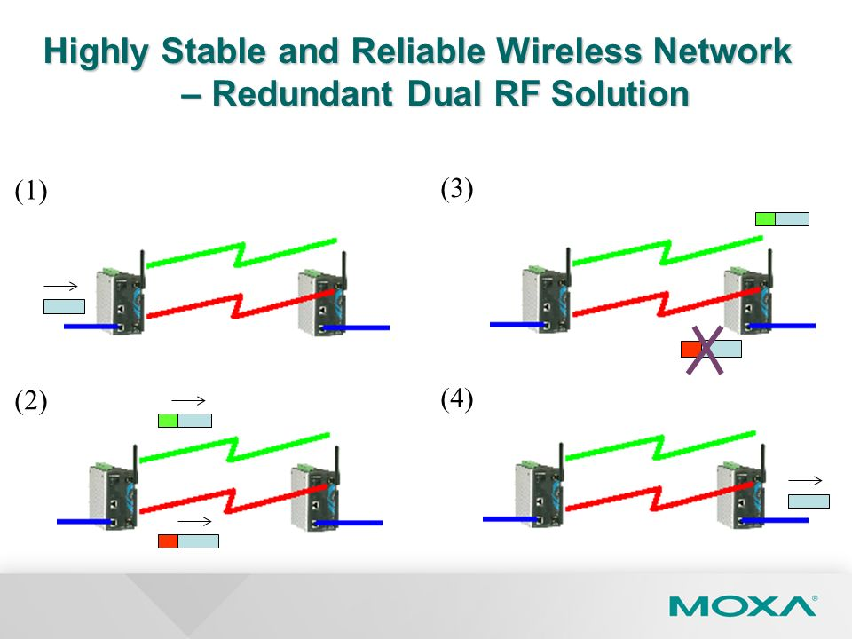 Highly Stable and Reliable Wireless Network – Redundant Dual RF Solution