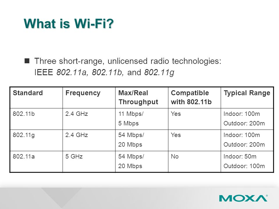 What is Wi-Fi Three short-range, unlicensed radio technologies: IEEE 802.11a, 802.11b, and 802.11g.