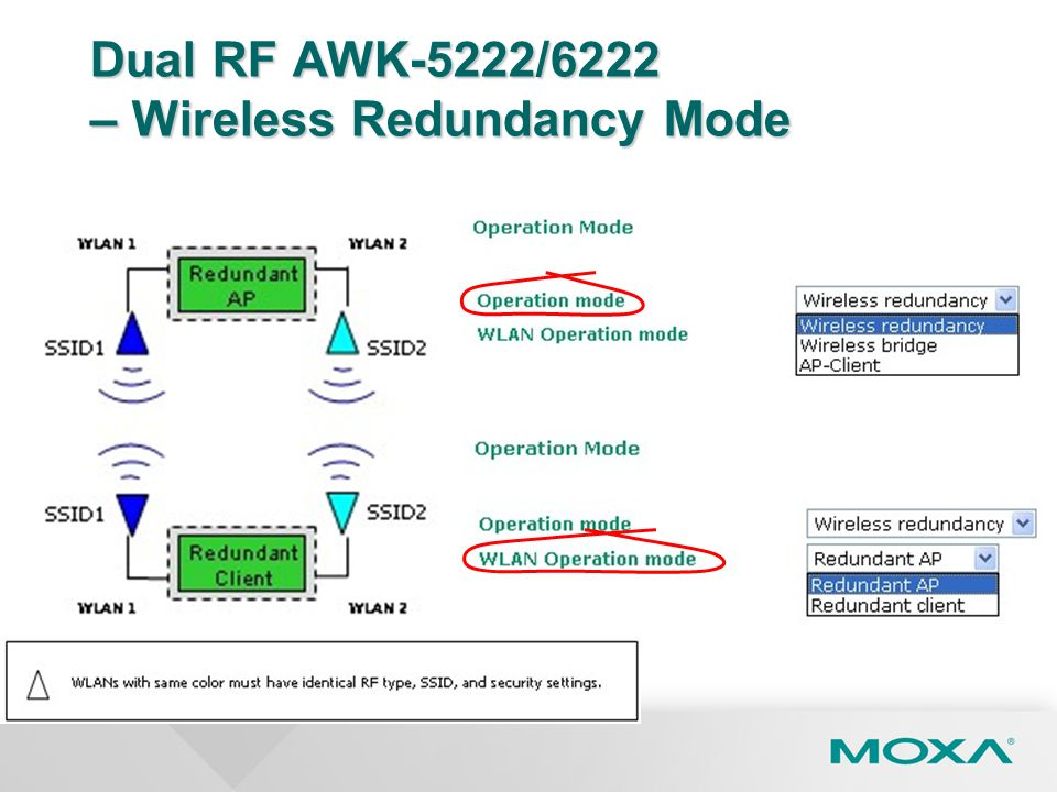Dual RF AWK-5222/6222 – Wireless Redundancy Mode