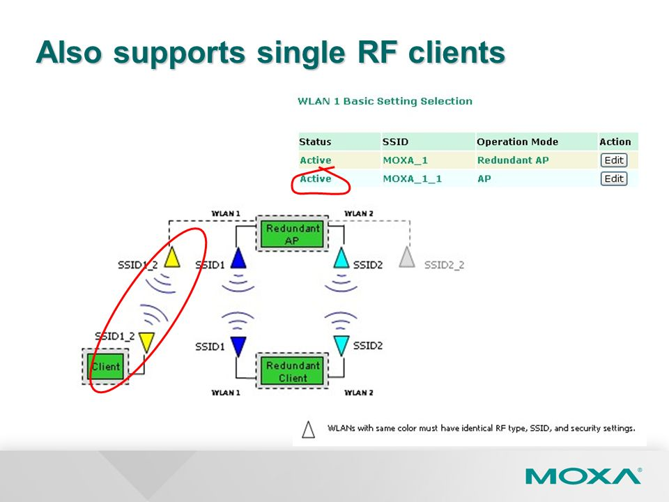Also supports single RF clients