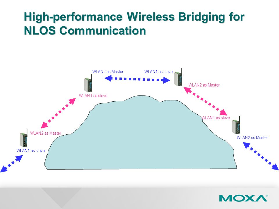 High-performance Wireless Bridging for NLOS Communication