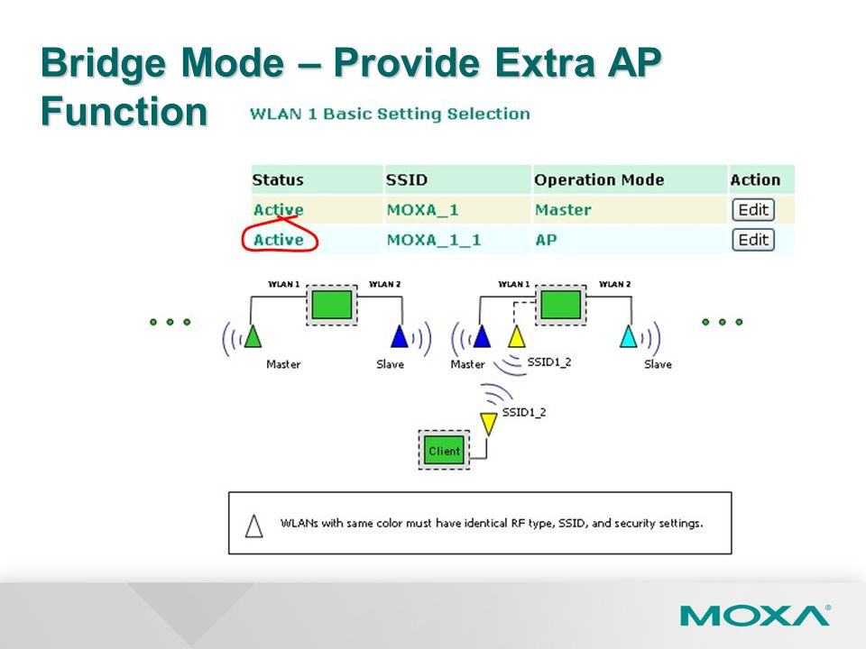 Bridge Mode – Provide Extra AP Function