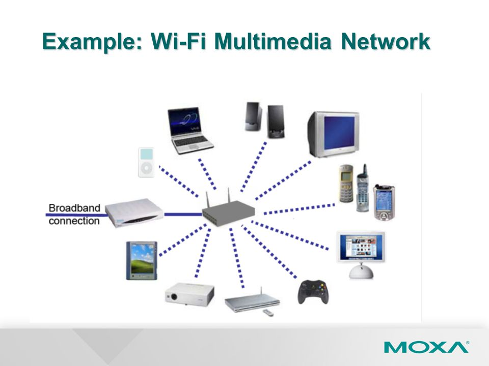 Example: Wi-Fi Multimedia Network