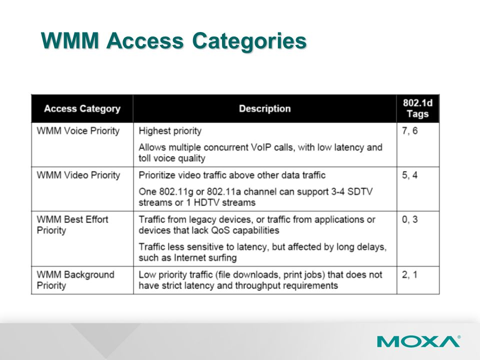 WMM Access Categories
