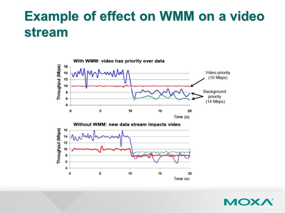 Example of effect on WMM on a video stream
