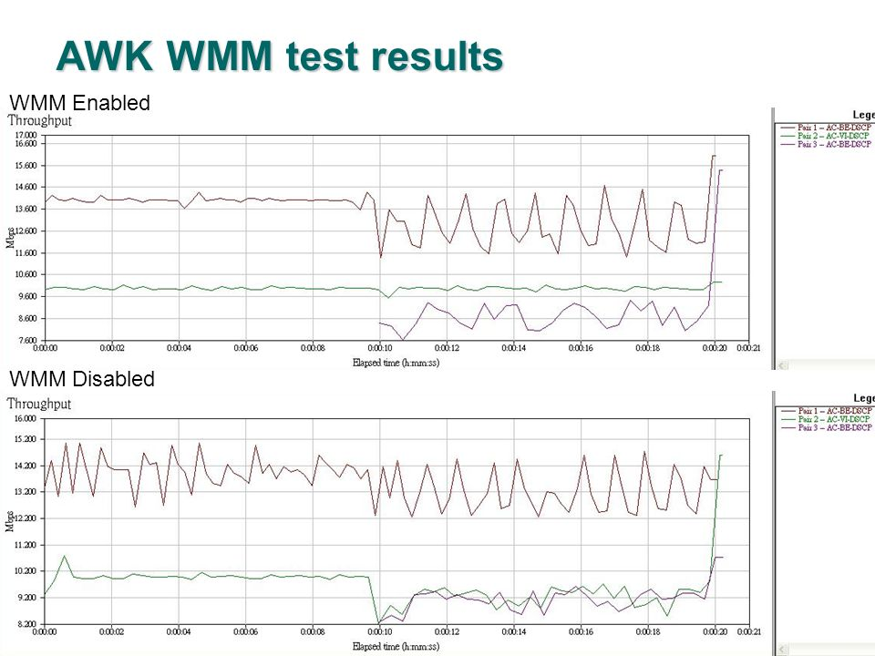 AWK WMM test results WMM Enabled WMM Disabled Confidential