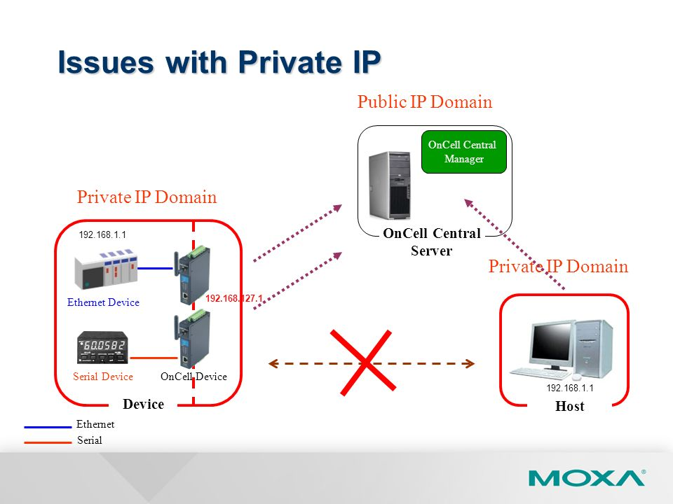 Issues with Private IP Public IP Domain Private IP Domain