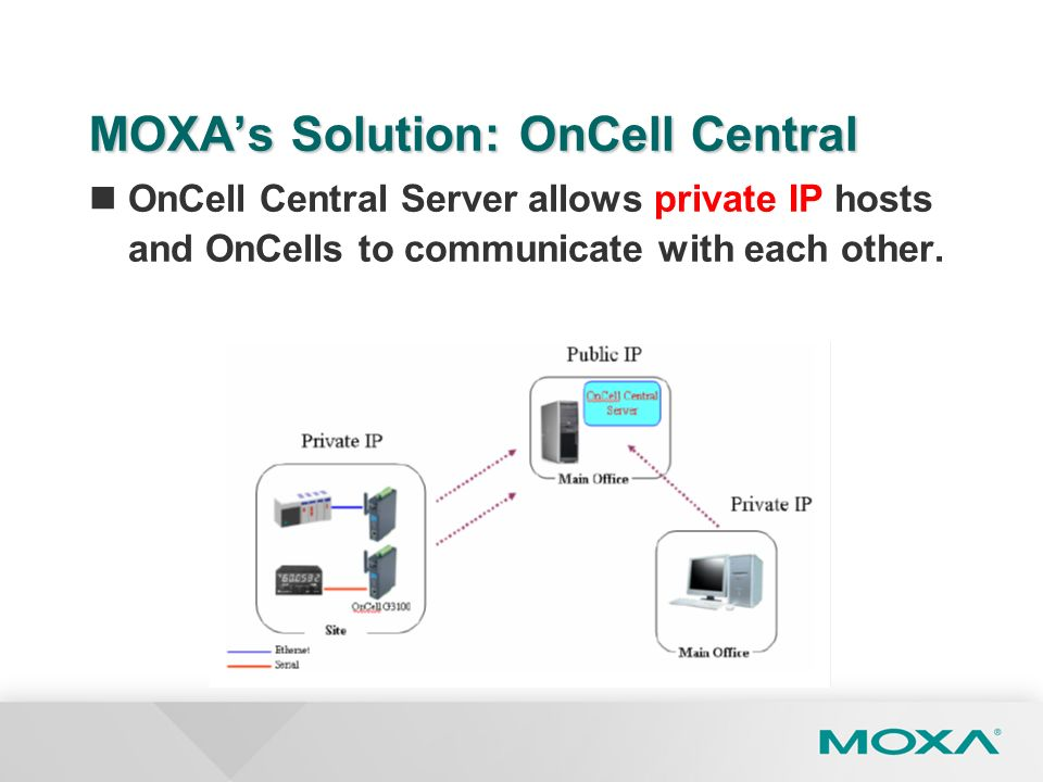MOXA's Solution: OnCell Central